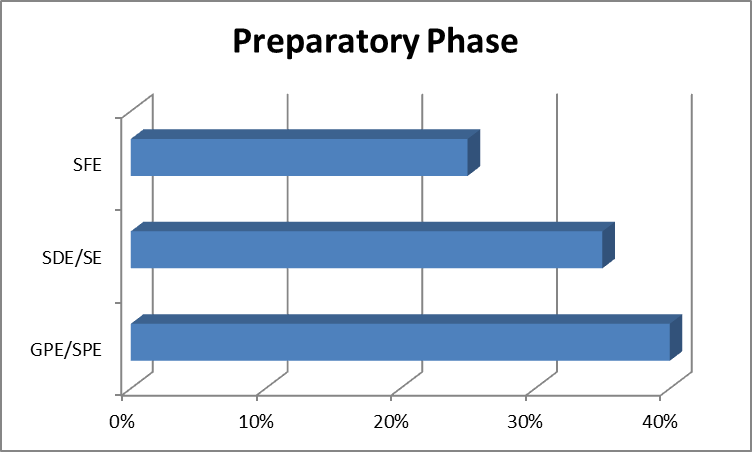 perpatory-phase-chart-1