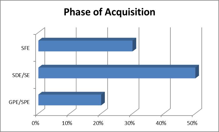 phaseofacquisition2